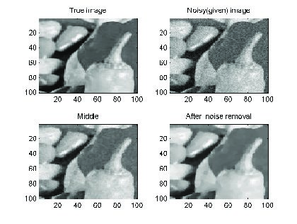 Discussion of Total Variation Minimization Norm for Image Denoising